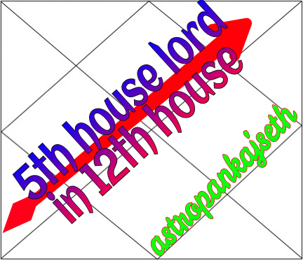 Fifth House Lord In Twelfth House Astro Pankaj Seth