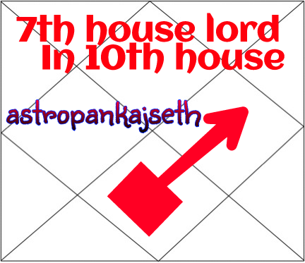Seventh House Lord In Tenth House – Astro Pankaj Seth